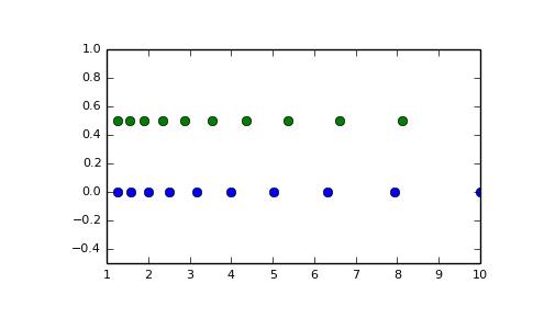 numpy logspace — NumPy v1 10 Manual