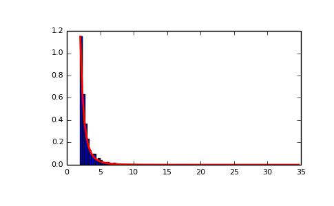 numpy.random.pareto — NumPy v1.10 Manual
