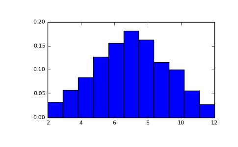 numpy.random.random_integers — NumPy v1.10 Manual
