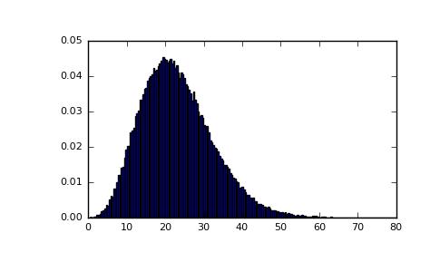 numpy.random.noncentral_chisquare() - NumPy 1.11 - W3cubDocs