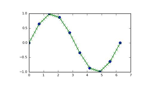 numpy interp — NumPy v1 13 Manual