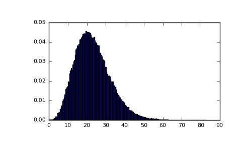 ../../_images/numpy-random-RandomState-noncentral_chisquare-1_02_00.png