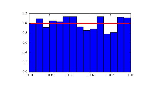 ../../_images/numpy-random-RandomState-uniform-1.png