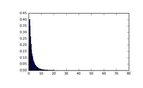 NumPy 1 13 | numpy random RandomState wald : Code Examples