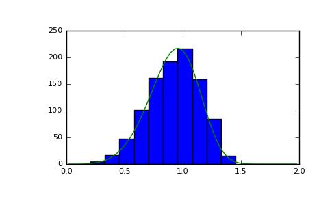 NumPy 1 13 | numpy random RandomState weibull - Code Examples