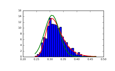 NumPy 1 13 | numpy random gumbel - Code Examples