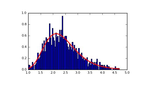 NumPy 1 13 | numpy random lognormal : 初心者入門サンプル