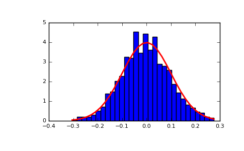 numpy random normal — NumPy v1 13 Manual