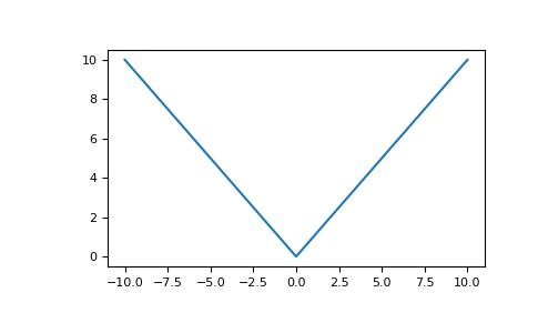 numpy absolute — NumPy v1 15 Manual