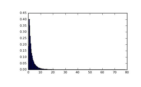 numpy.random.wald — NumPy v1.6 Manual (DRAFT)