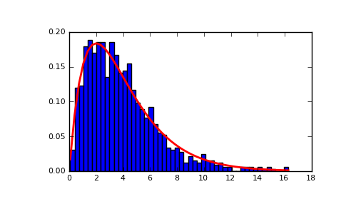 Index of /doc/numpy-1 6 0/reference/generated