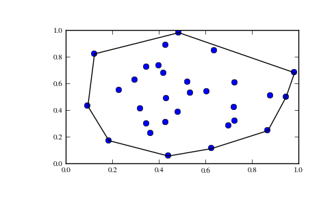 Spatial data structures and algorithms (scipy spatial) — SciPy v0 12