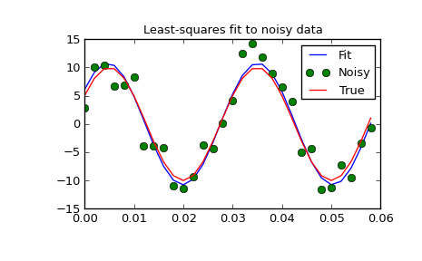 Optimization (scipy optimize) — SciPy v0 13 0 Reference Guide