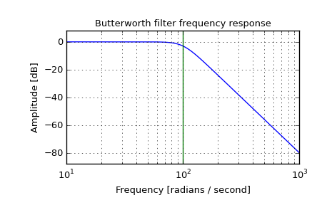scipy signal butter — SciPy v0 13 0 Reference Guide