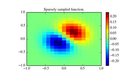 Interpolation (scipy interpolate) — SciPy v0 14 0 Reference Guide