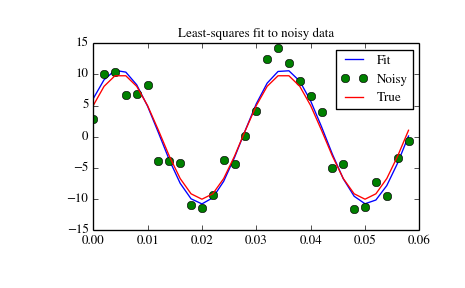 Optimization (scipy optimize) — SciPy v0 14 0 Reference Guide
