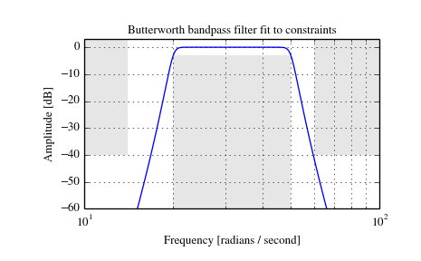 scipy signal buttord — SciPy v0 14 0 Reference Guide