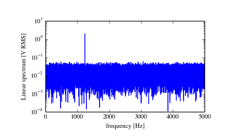 scipy signal periodogram — SciPy v0 14 0 Reference Guide