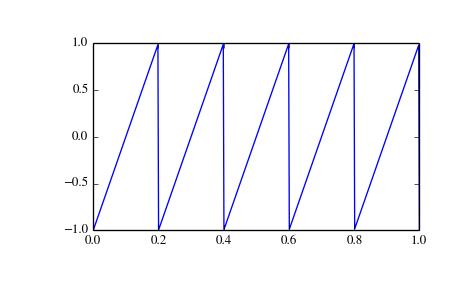 scipy signal sawtooth — SciPy v0 14 0 Reference Guide