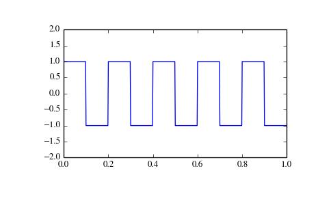 scipy signal square — SciPy v0 14 0 Reference Guide