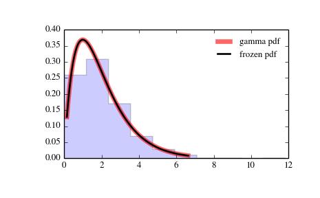 scipy stats gamma — SciPy v0 14 1 Reference Guide