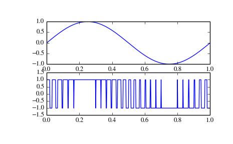 scipy signal square — SciPy v0 15 1 Reference Guide