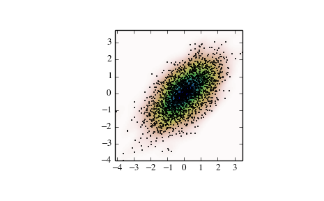 scipy stats gaussian_kde — SciPy v0 15 1 Reference Guide
