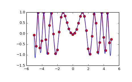 scipy interpolate interp2d — SciPy v0 16 1 Reference Guide
