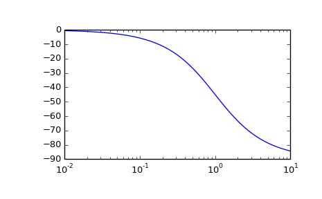 Scipy.signal.bode on Bode Plot Transfer Function