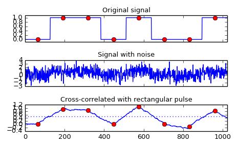 scipy signal correlate — SciPy v0 16 1 Reference Guide