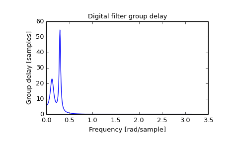 scipy signal group_delay — SciPy v0 16 1 Reference Guide