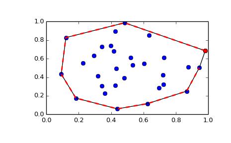 scipy spatial ConvexHull — SciPy v0 16 1 Reference Guide