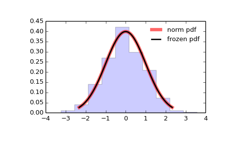 scipy stats norm — SciPy v0 16 1 Reference Guide