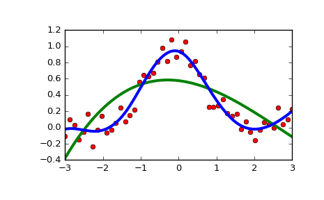 scipy interpolate UnivariateSpline — SciPy v0 17 0 Reference Guide