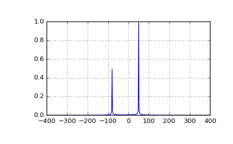 Fourier Transforms (scipy fftpack) — SciPy v0 18 1 Reference