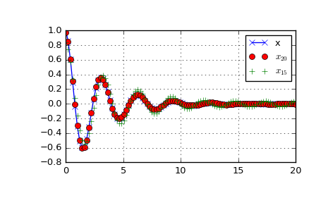 Fourier Transforms (scipy fftpack) — SciPy v0 18 1 Reference
