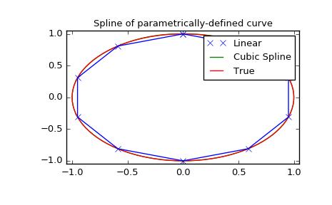 Interpolation (scipy interpolate) — SciPy v0 18 1 Reference