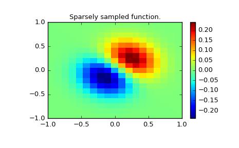 Interpolation (scipy interpolate) — SciPy v0 18 1 Reference Guide