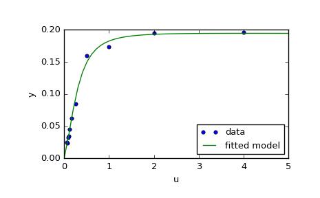 Optimization (scipy optimize) — SciPy v0 18 1 Reference Guide