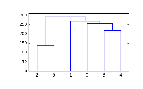 scipy cluster hierarchy dendrogram — SciPy v0 18 1 Reference