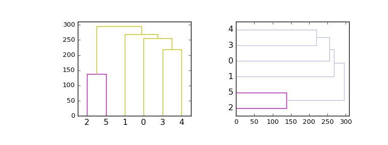 scipy cluster hierarchy dendrogram — SciPy v0 18 1 Reference Guide