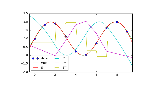 scipy interpolate CubicSpline — SciPy v0 18 1 Reference Guide