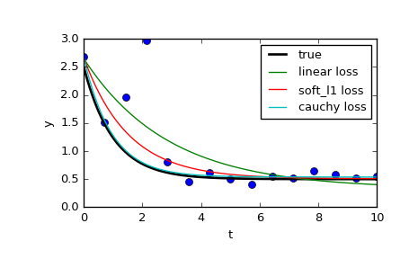 scipy optimize least_squares — SciPy v0 18 1 Reference Guide