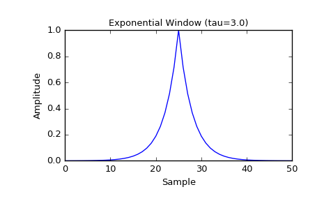 scipy signal exponential — SciPy v0 18 1 Reference Guide