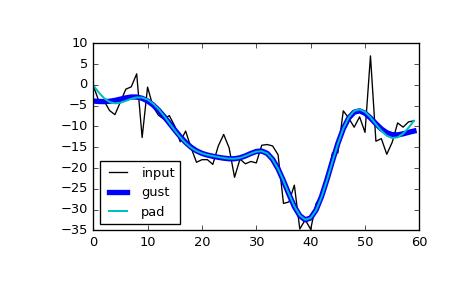 scipy signal filtfilt — SciPy v0 18 1 Reference Guide