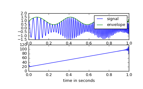 scipy signal hilbert — SciPy v0 18 1 Reference Guide