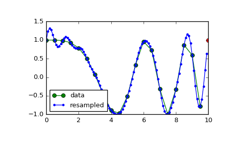 scipy signal resample — SciPy v0 18 1 Reference Guide