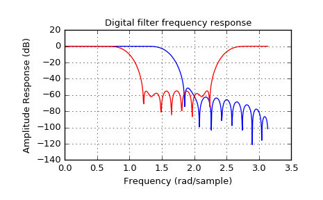Signal Processing (scipy signal) — SciPy v0 18 1 Reference Guide