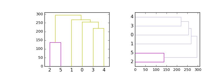 scipy cluster hierarchy dendrogram — SciPy v0 19 0 Reference