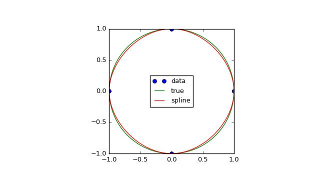 scipy interpolate CubicSpline — SciPy v0 19 0 Reference Guide